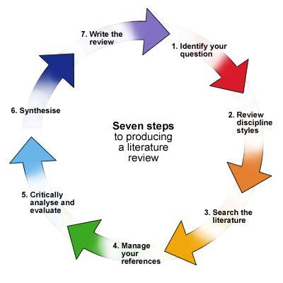 Choosing Fresh English Literature Term Paper Topics